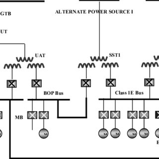Nuclear power plant bus configuration in which the class