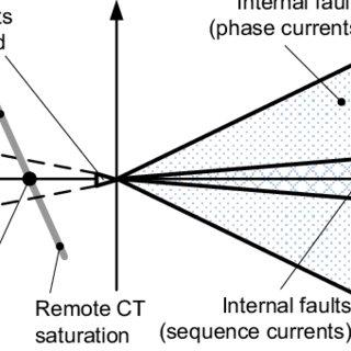 (PDF) Tutorial on Operating Characteristics of