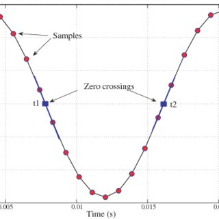 Zero-crossing detection for frequency measurement