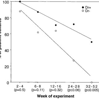 Frequency of positive cultures of renal tissue homogenates