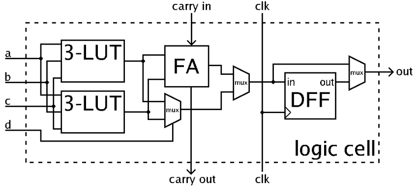 1.2: A typical FPGA logic cell (simplified) comprising two