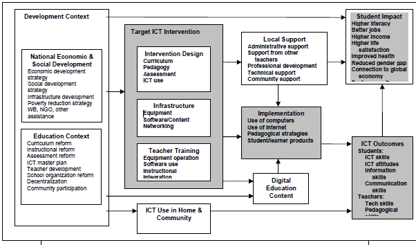 Conceptual Framework for ICT Monitoring and Evaluation [2