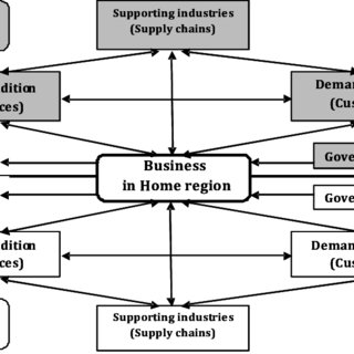 (PDF) Importance and directions of regional development in