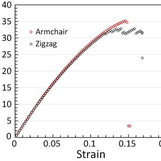 (PDF) Ultra high stiffness and thermal conductivity of