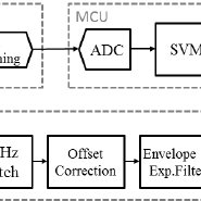 (PDF) EMG Based Hand Gesture Recognition with Flexible