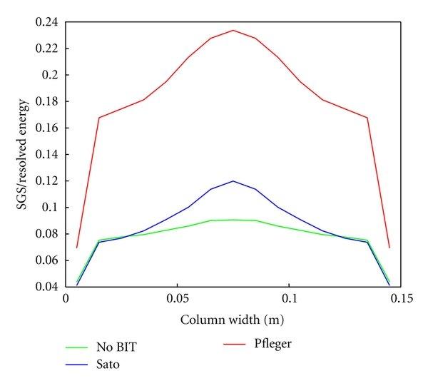 Comparison of liquid turbulent kinetic energy obtained