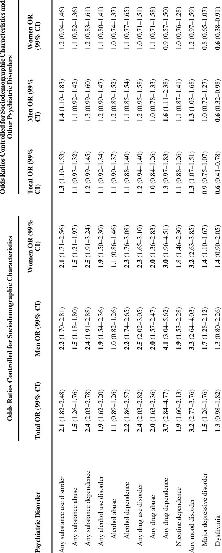 Odds Ratios (OR) of Lifetime DSM-IV Narcissistic