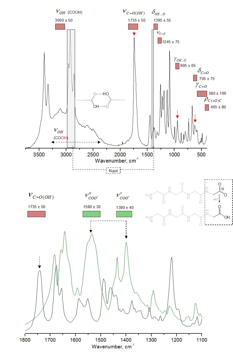 How range peak IR spectrum for carboxylic acid salts (ex