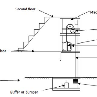 (PDF) The Design of A One-Man Passenger Electric Elevator