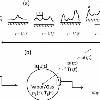 Simple schematic of ultrasonic spray pyrolysis showing an