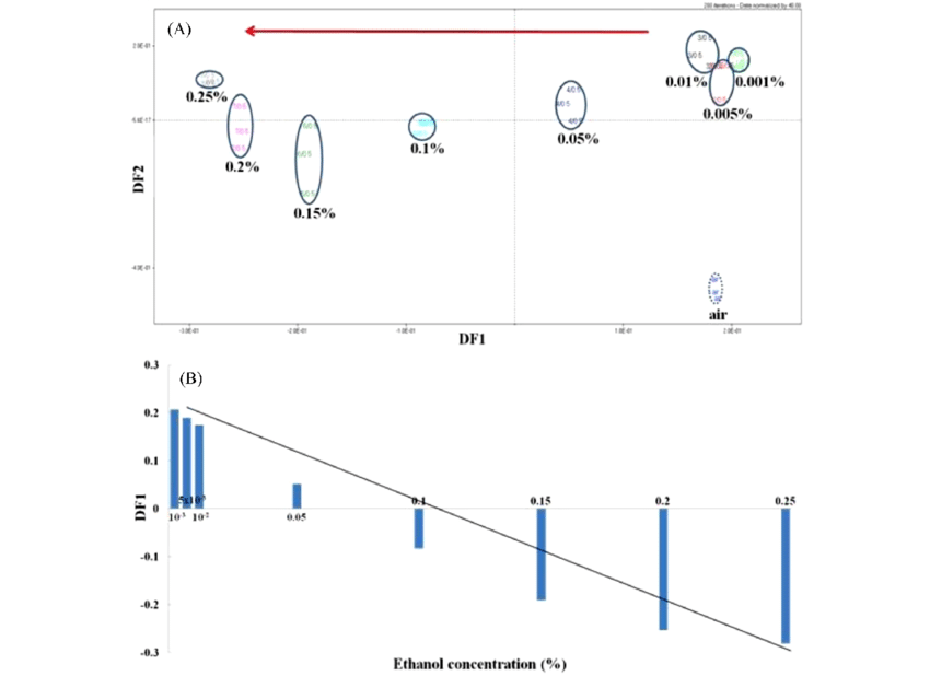 diagram of the nose and its functions free vehicle shipping quotes a discriminant function analysis obtained data by electronic for various concentrations ethanol b relationship between