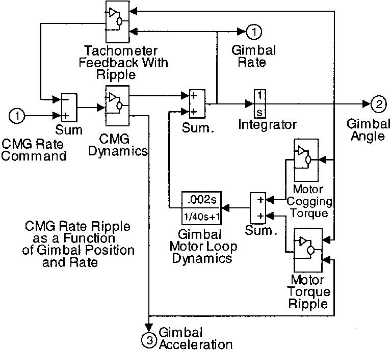 Block diagram of CMG dynamics with ripple disturbance