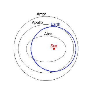 Illustration of the orbit of asteroid 1999 RQ36 in