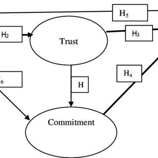 (PDF) Facebook: The Holy Grail of Relationship Marketing?