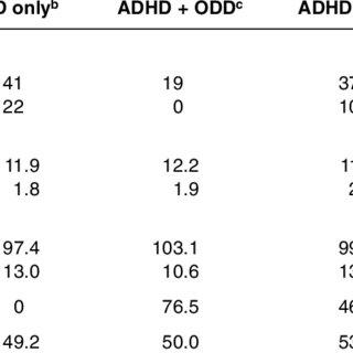 Percentage of Children Scoring At or Below Motor Skills