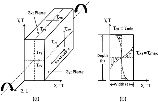 Shear stress block: (a) three-dimensional coordinate