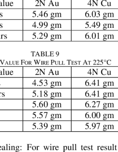 Mean value for wire pull test at  download table rh researchgate net mark tester machine crimp standards chart also center  florianvl
