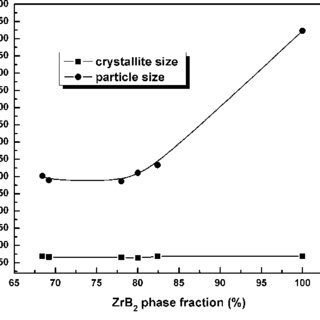 (PDF) High purity synthesis of ZrB 2 by a combined ball