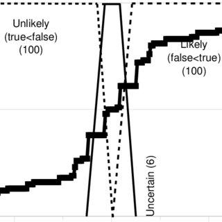 (PDF) The Fuzzy Syllogistic System