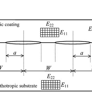 Energy release rate versus the shear parameter κ 0 and a/W