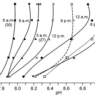 (PDF) Diurnal and vertical variability of pH, [O2], and Eh