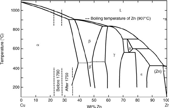 Cu–Zn phase diagram showing the concentration range for