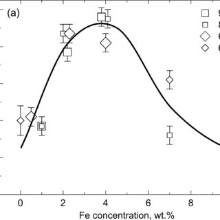 (PDF) The α→ω and β→ω phase transformations in Ti–Fe