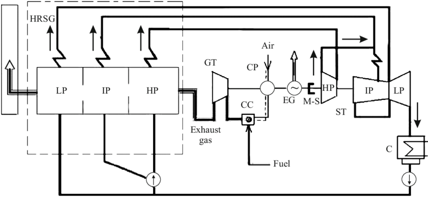 Circuit diagram of single-shaft CCPP with triple-pressure