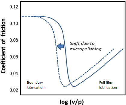 Shift in the Stribeck diagram due to the micropolishing
