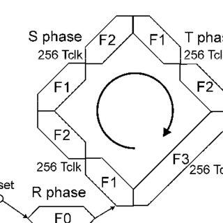 b). Block diagram and circuit diagram of Full Subtractor