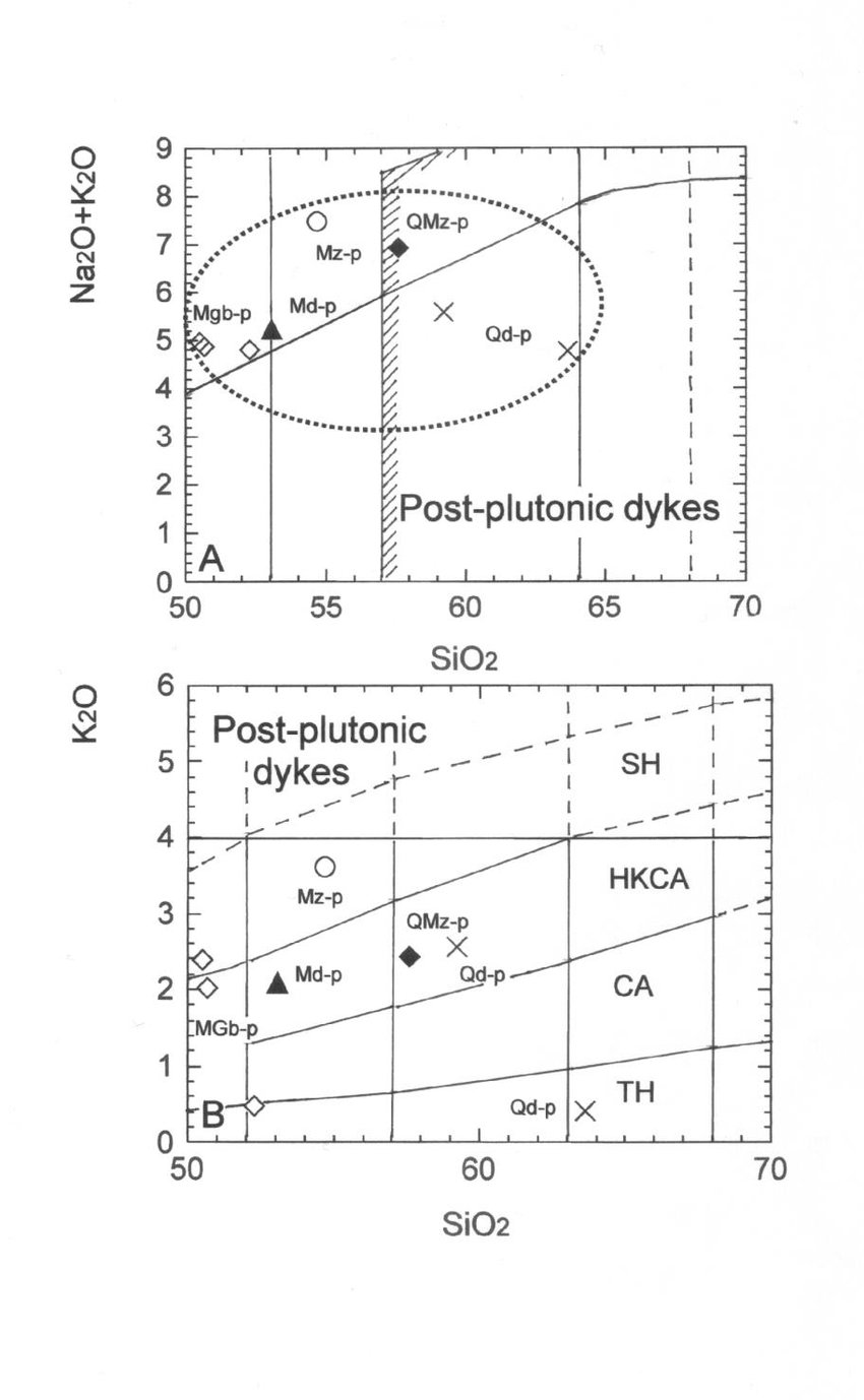 medium resolution of a post plutonic dykes from the izgrev pluton in the tas diagramme sio