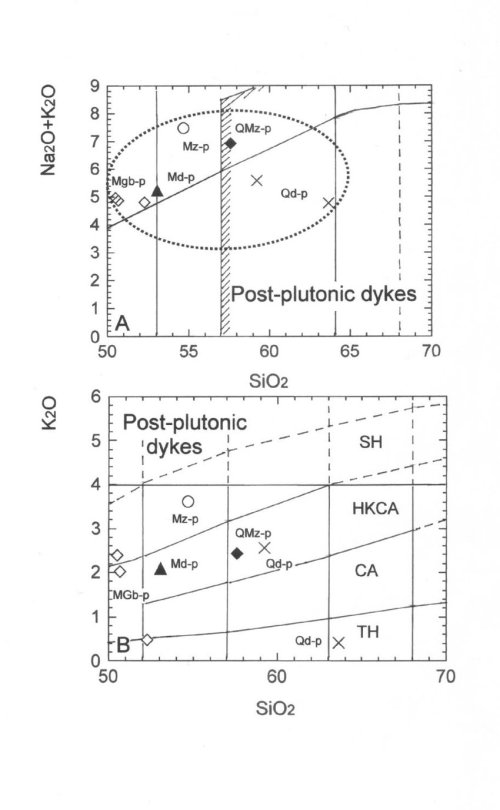 small resolution of a post plutonic dykes from the izgrev pluton in the tas diagramme sio