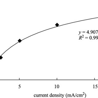 (PDF) Electrochemical removal of nitrate from wastewater