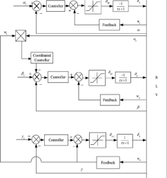 coordinated gain scheduling control system configuration [ 850 x 935 Pixel ]