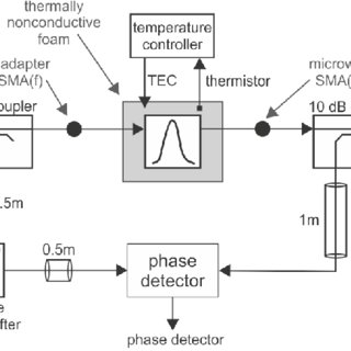 Detailed schematic of the constructed frequency