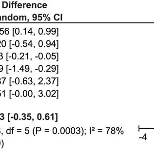 (PDF) Antioxidants as a Preventive Treatment for Epileptic