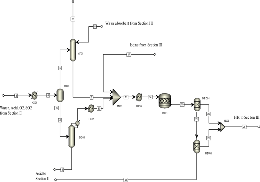 Aspen Plus TM Section I flowsheet simulation, the feed to