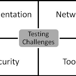 (PDF) Mobile Software Testing: Thoughts, Strategies