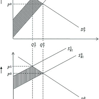Demand and supply equilibrium associated with binding and