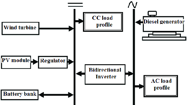 Bloc diagram of the hybrid solar-wind-diesel system