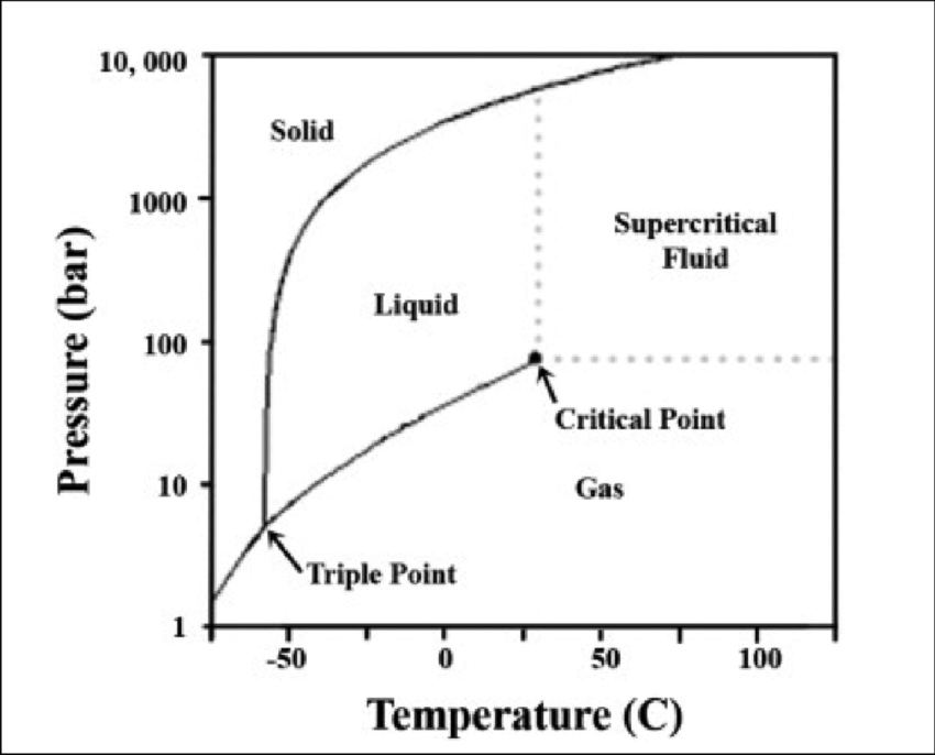 1 Schematic P-T phase diagram of Carbon dioxide [3