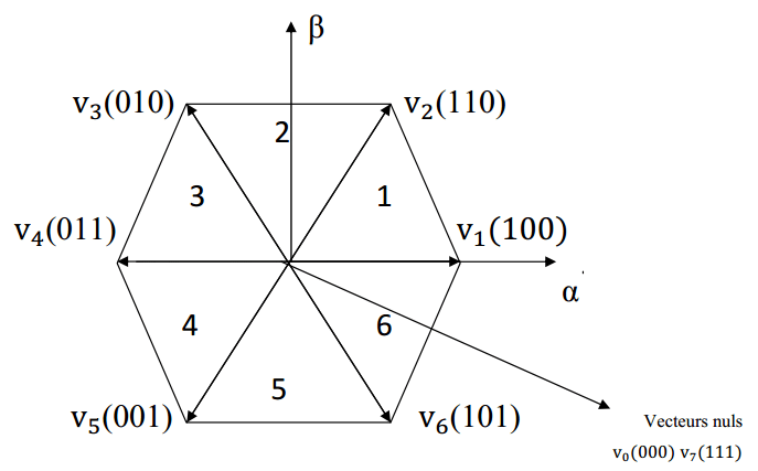 11: Hexagone de tension définis dans le plan α-β