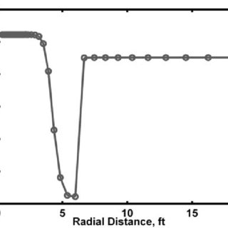 Plot of the basic suite of the measured wireline logs in