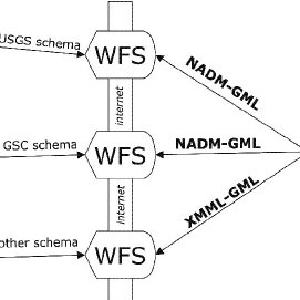 UML schema representing how GML compo- nents are reused in