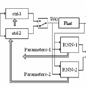 Block diagram of the closed-loop control system From Fig.4