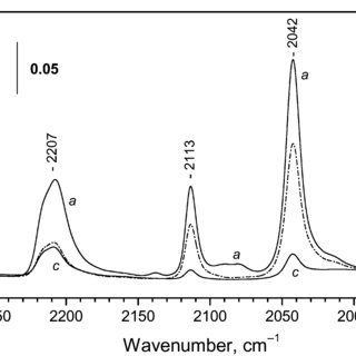 (PDF) FTIR spectroscopic study of CO adsorption on Co-ZSM