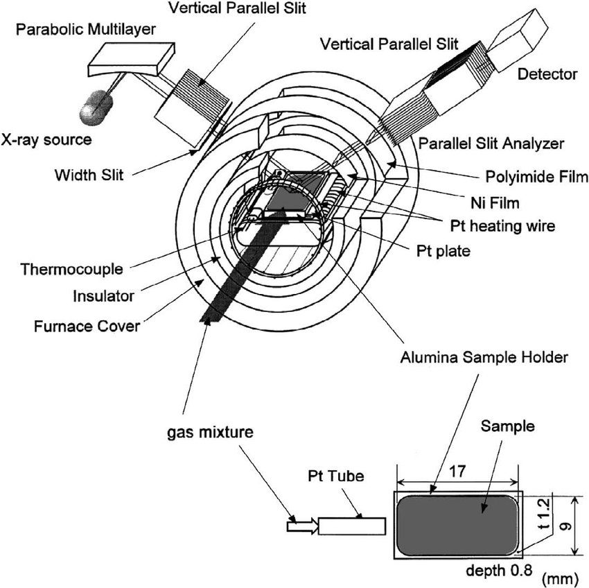 Schematic diagram of the high-temperature X-ray
