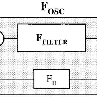 (PDF) Oscillation-test methodology for low-cost testing of