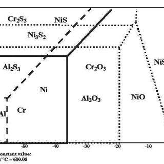 Overlapped Ni-O-S, Cr-O-S and Al-O-S phases stability