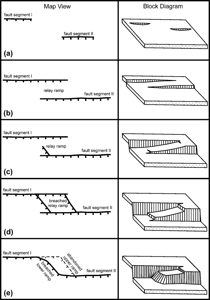 hight resolution of schematic diagram showing evolutionary stages of a relay ramp tick marks on the map view